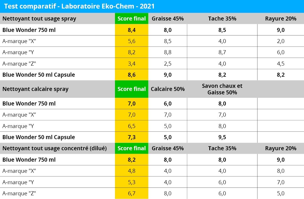 Eko Chem test 2021 FR